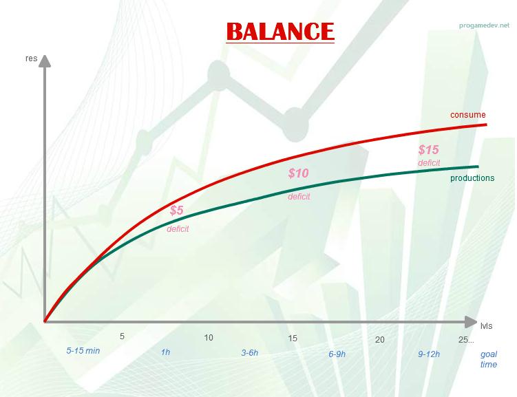 Асимметричный баланс - дефицит