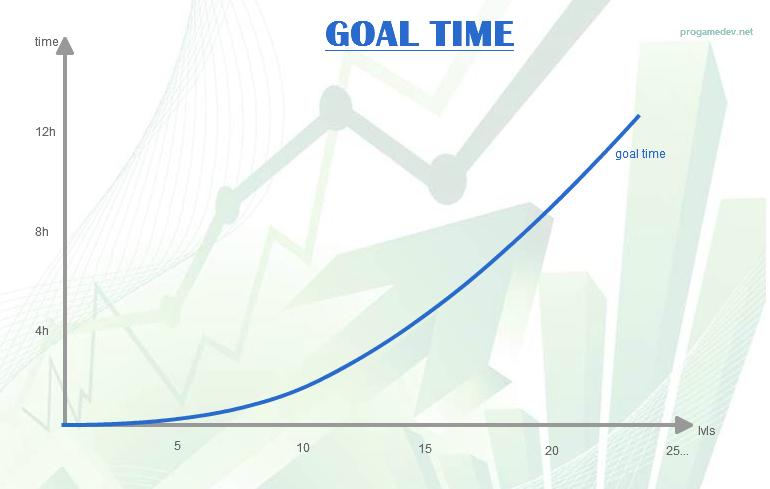Время достижения цели - балансировка игры