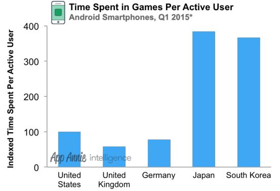 Время в играх