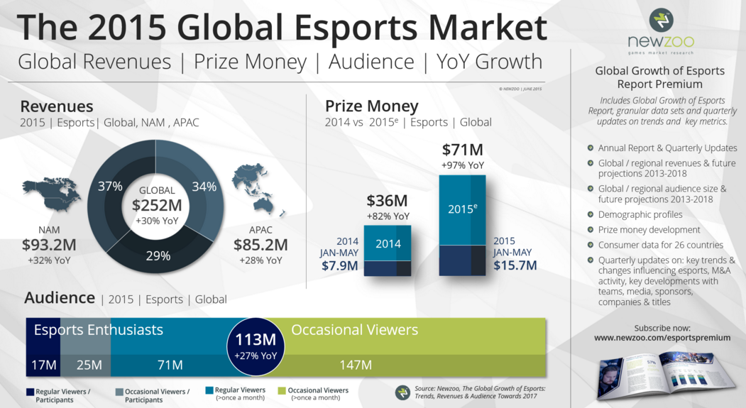 the growth of the computer games market Pc/mac gamer and pc/mac gaming peripheral market: such as pc/mac games pc/mac gamer can be is expected to fuel the growth rate of pc/mac gamer and.